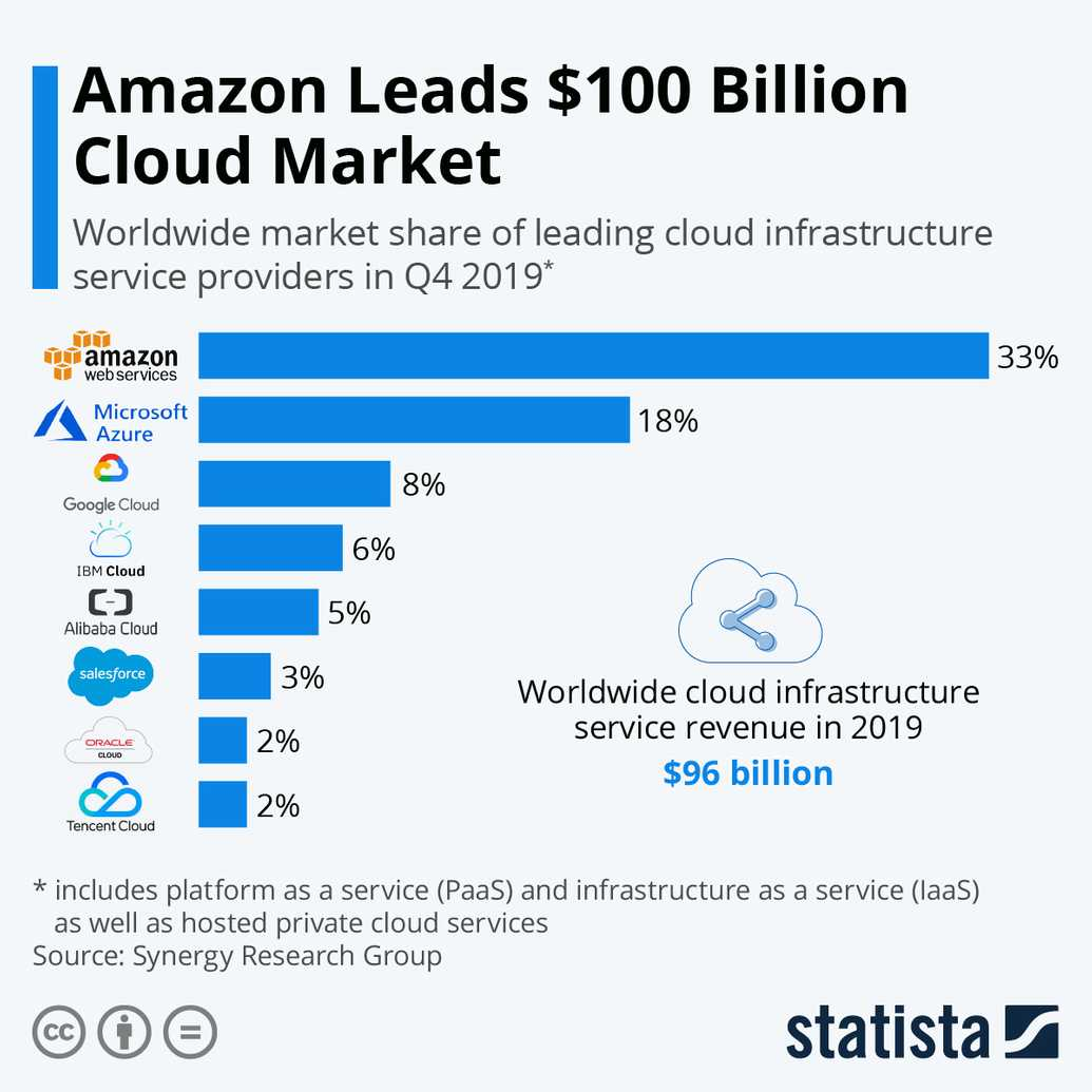 AWS Public Cloud Share graph by Statista
